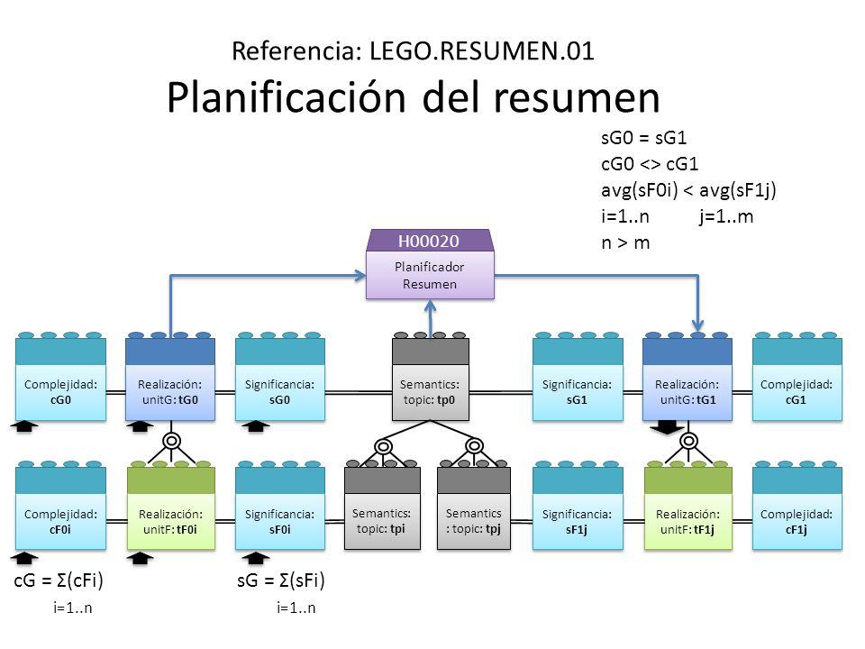 Referencia: LEGO.RESUMEN.01 Planificación del resumen Planificador Resumen H00020 Realización: unitG: tG1 Realización: unitG: tG1 Realización: unitF: tF1j Realización: unitF: tF1j Complejidad: cF1j Complejidad: cG1 Realización: unitG: tG0 Realización: unitG: tG0 Realización: unitF: tF0i Realización: unitF: tF0i Significancia: sF0i Significancia: sG0 Complejidad: cF0i Complejidad: cG0 Significancia: sF1j Significancia: sG1 cG = Σ(cFi) i=1..n sG0 = sG1 cG0 <> cG1 avg(sF0i) < avg(sF1j) i=1..n j=1..m n > m sG = Σ(sFi) i=1..n Semantics: topic: tp0 Semantics: topic: tpi Semantics : topic: tpj