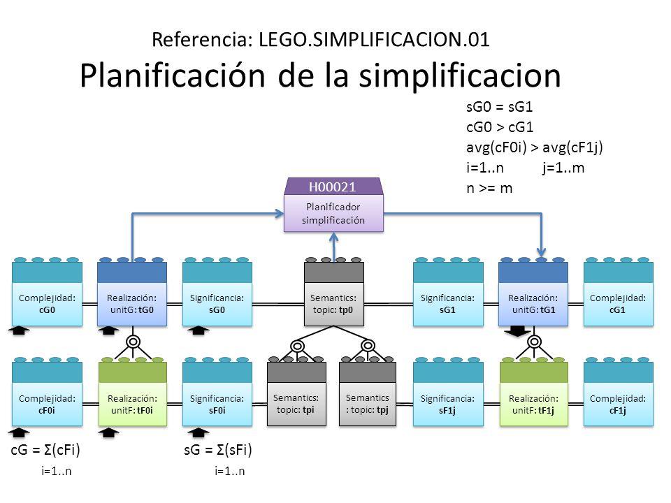 Referencia: LEGO.SIMPLIFICACION.01 Planificación de la simplificacion Planificador simplificación Planificador simplificación H00021 Realización: unitG: tG1 Realización: unitG: tG1 Realización: unitF: tF1j Realización: unitF: tF1j Complejidad: cF1j Complejidad: cG1 Realización: unitG: tG0 Realización: unitG: tG0 Realización: unitF: tF0i Realización: unitF: tF0i Significancia: sF0i Significancia: sG0 Complejidad: cF0i Complejidad: cG0 Significancia: sF1j Significancia: sG1 cG = Σ(cFi) i=1..n sG0 = sG1 cG0 > cG1 avg(cF0i) > avg(cF1j) i=1..n j=1..m n >= m sG = Σ(sFi) i=1..n Semantics: topic: tp0 Semantics: topic: tpi Semantics : topic: tpj
