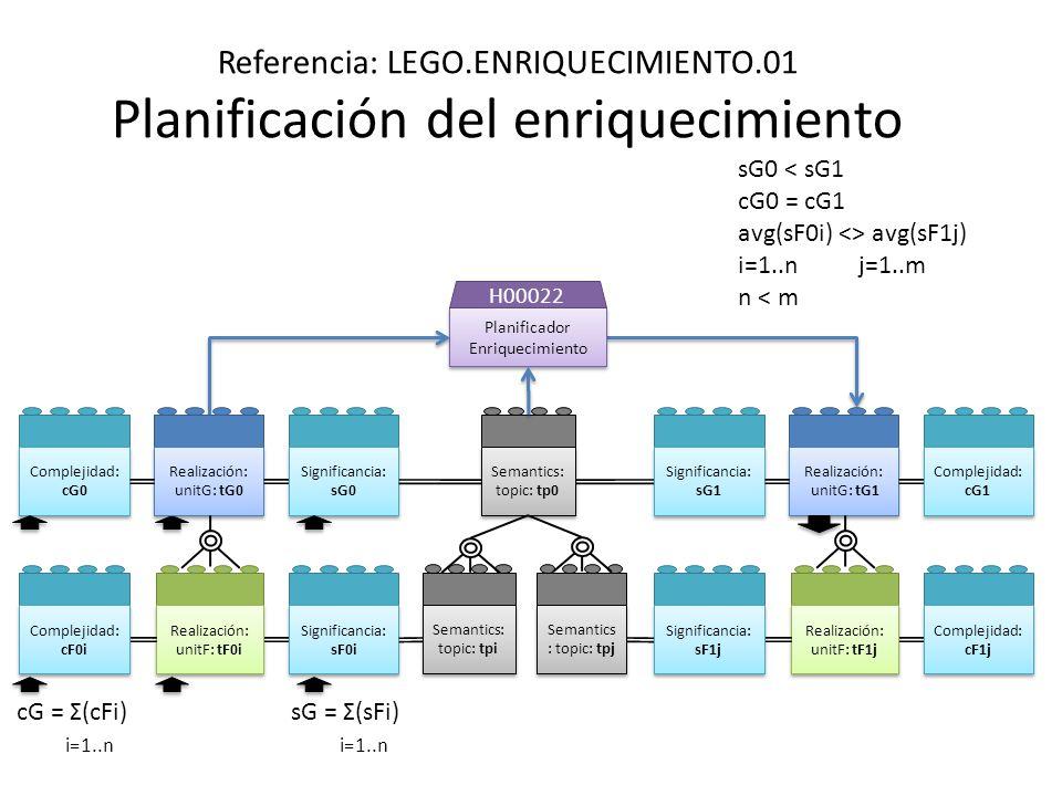 Referencia: LEGO.ENRIQUECIMIENTO.01 Planificación del enriquecimiento Planificador Enriquecimiento H00022 Realización: unitG: tG1 Realización: unitG: tG1 Realización: unitF: tF1j Realización: unitF: tF1j Complejidad: cF1j Complejidad: cG1 Realización: unitG: tG0 Realización: unitG: tG0 Realización: unitF: tF0i Realización: unitF: tF0i Significancia: sF0i Significancia: sG0 Complejidad: cF0i Complejidad: cG0 Significancia: sF1j Significancia: sG1 cG = Σ(cFi) i=1..n sG0 < sG1 cG0 = cG1 avg(sF0i) <> avg(sF1j) i=1..n j=1..m n < m sG = Σ(sFi) i=1..n Semantics: topic: tp0 Semantics: topic: tpi Semantics : topic: tpj