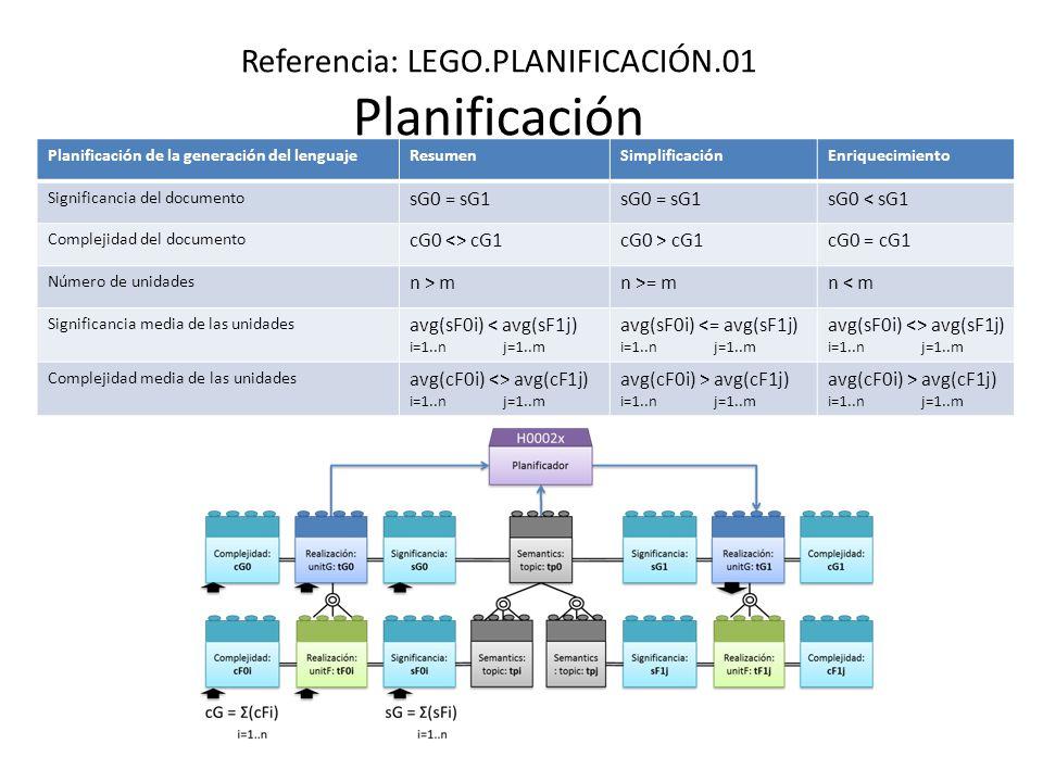 Referencia: LEGO.PLANIFICACIÓN.01 Planificación Planificación de la generación del lenguajeResumenSimplificaciónEnriquecimiento Significancia del documento sG0 = sG1 sG0 < sG1 Complejidad del documento cG0 <> cG1cG0 > cG1cG0 = cG1 Número de unidades n > mn >= mn < m Significancia media de las unidades avg(sF0i) < avg(sF1j) i=1..n j=1..m avg(sF0i) <= avg(sF1j) i=1..n j=1..m avg(sF0i) <> avg(sF1j) i=1..n j=1..m Complejidad media de las unidades avg(cF0i) <> avg(cF1j) i=1..n j=1..m avg(cF0i) > avg(cF1j) i=1..n j=1..m avg(cF0i) > avg(cF1j) i=1..n j=1..m