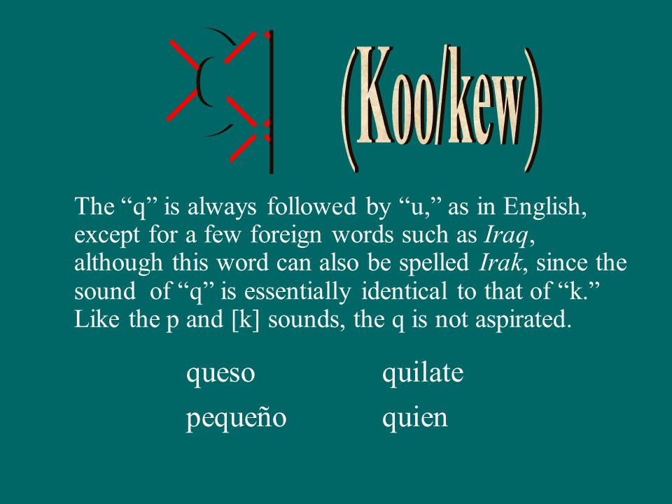 The q is always followed by u, as in English, except for a few foreign words such as Iraq, although this word can also be spelled Irak, since the sound of q is essentially identical to that of k. Like the p and [k] sounds, the q is not aspirated.
