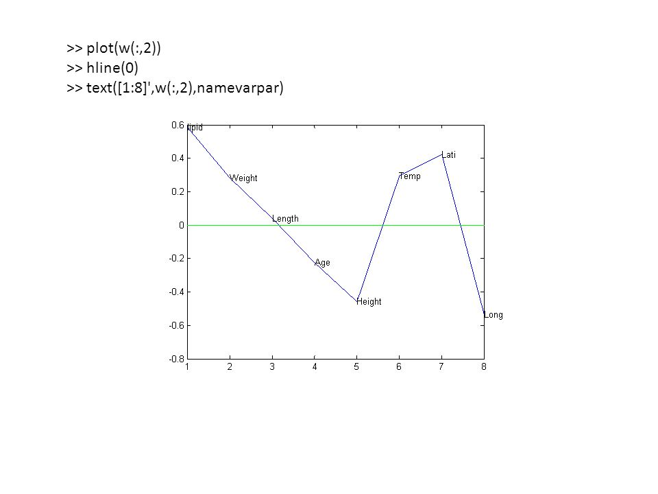 >> plot(w(:,2)) >> hline(0) >> text([1:8] ,w(:,2),namevarpar)