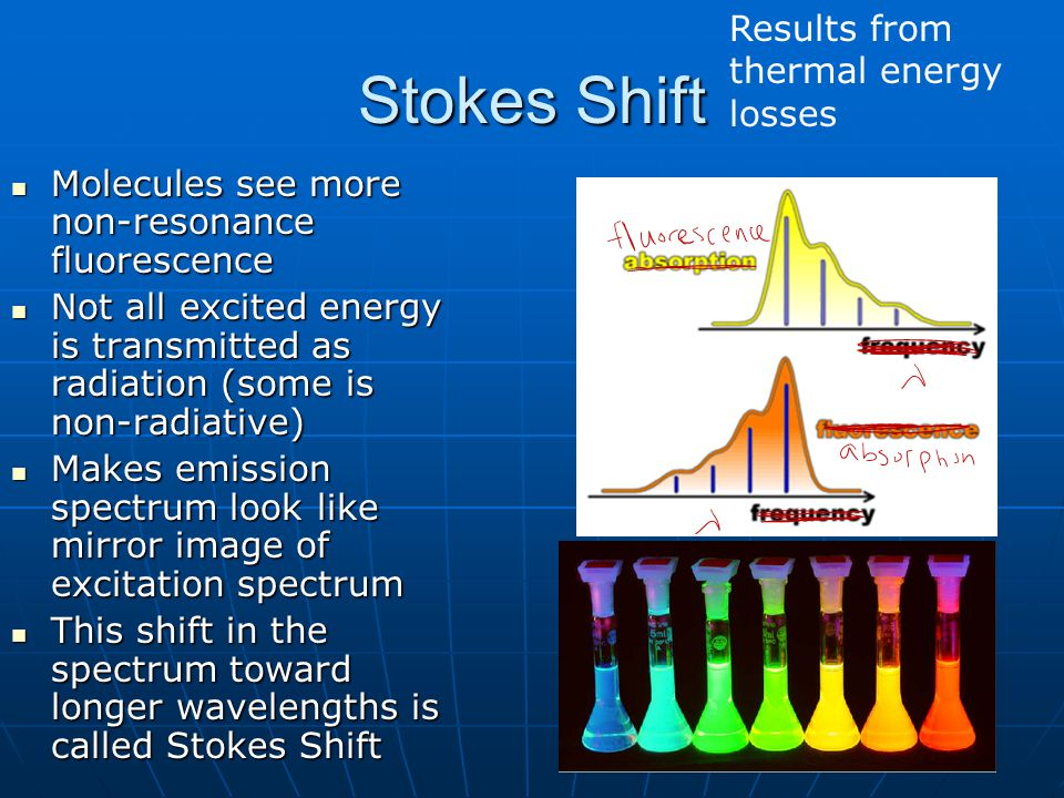 Stokes Shift Molecules see more non-resonance fluorescence Molecules see more non-resonance fluorescence Not all excited energy is transmitted as radiation (some is non-radiative) Not all excited energy is transmitted as radiation (some is non-radiative) Makes emission spectrum look like mirror image of excitation spectrum Makes emission spectrum look like mirror image of excitation spectrum This shift in the spectrum toward longer wavelengths is called Stokes Shift This shift in the spectrum toward longer wavelengths is called Stokes Shift Results from thermal energy losses