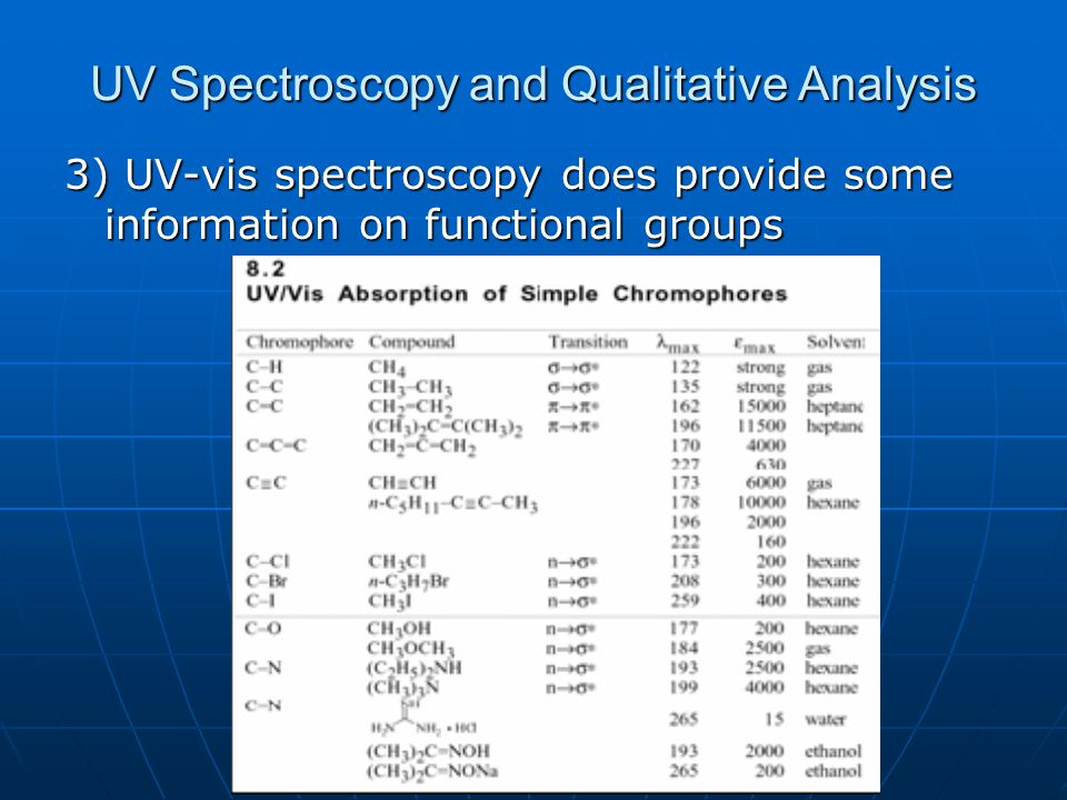 UV Spectroscopy and Qualitative Analysis 3) UV-vis spectroscopy does provide some information on functional groups