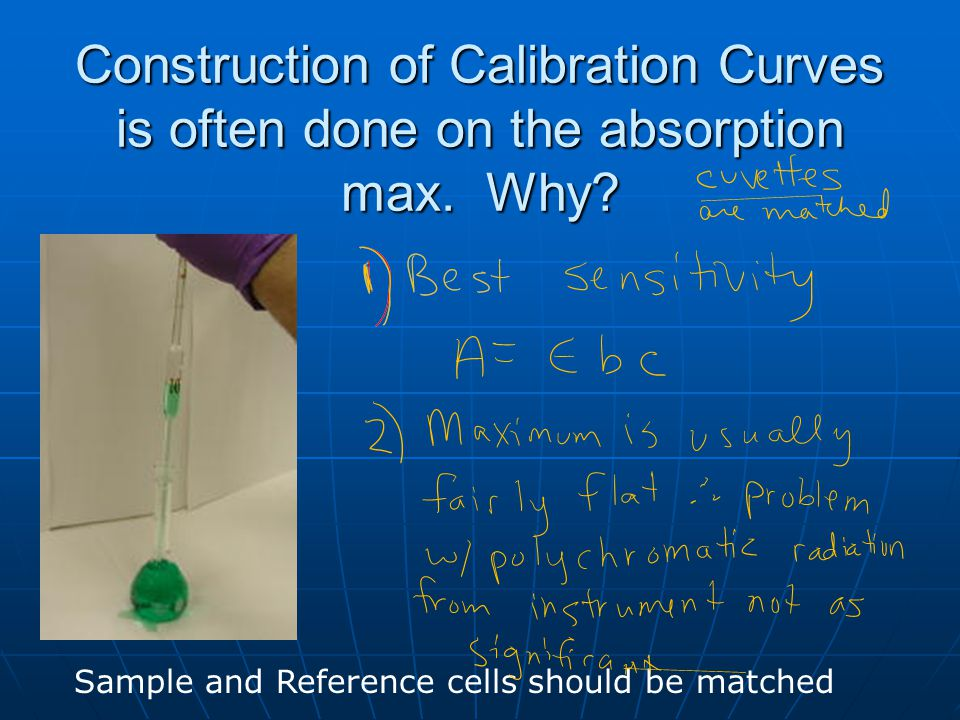 Construction of Calibration Curves is often done on the absorption max.