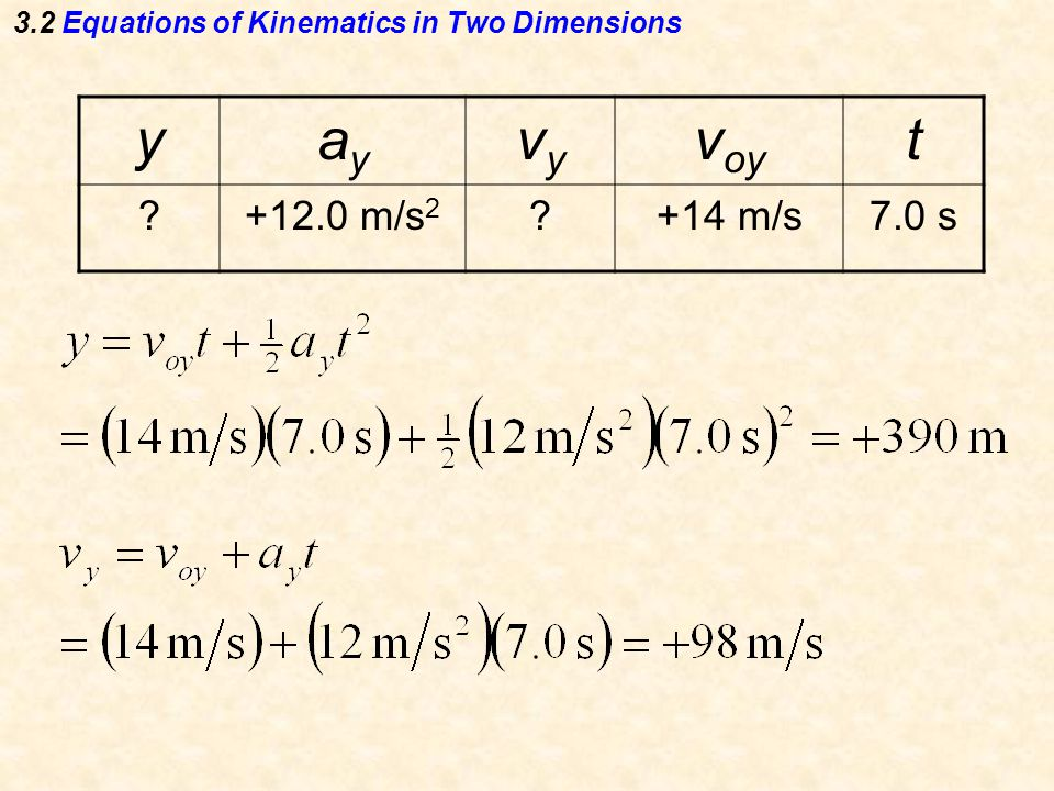 3.2 Equations of Kinematics in Two Dimensions yayay vyvy v oy t m/s m/s7.0 s