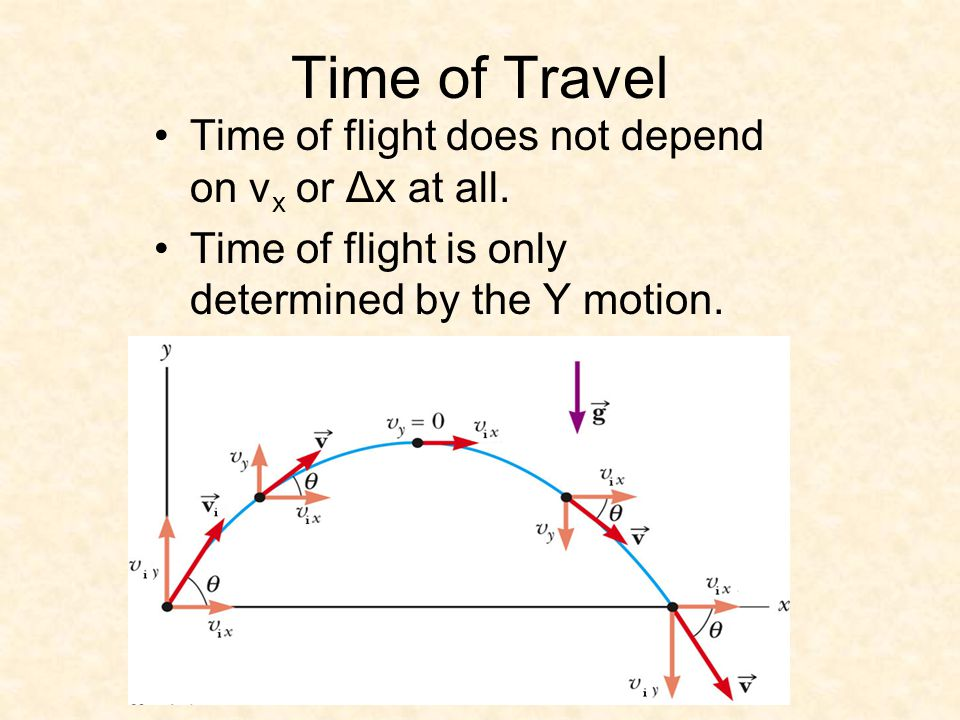 Time of Travel Time of flight does not depend on v x or Δx at all.