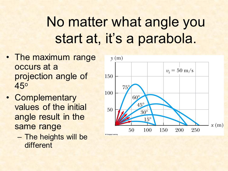 No matter what angle you start at, it's a parabola.