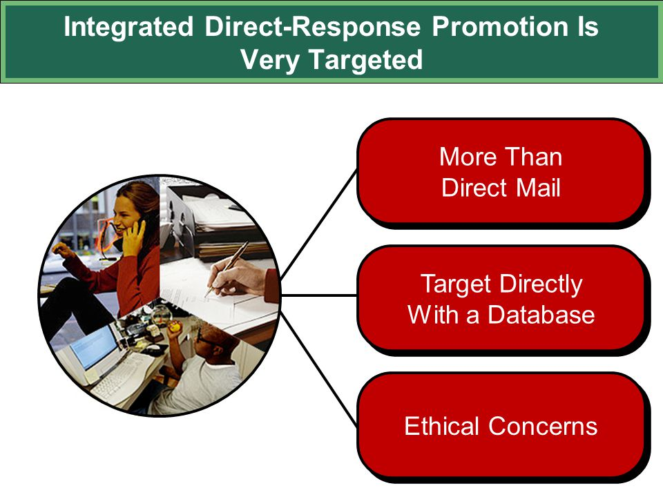 Integrated Direct-Response Promotion Is Very Targeted Target Directly With a Database More Than Direct Mail Ethical Concerns