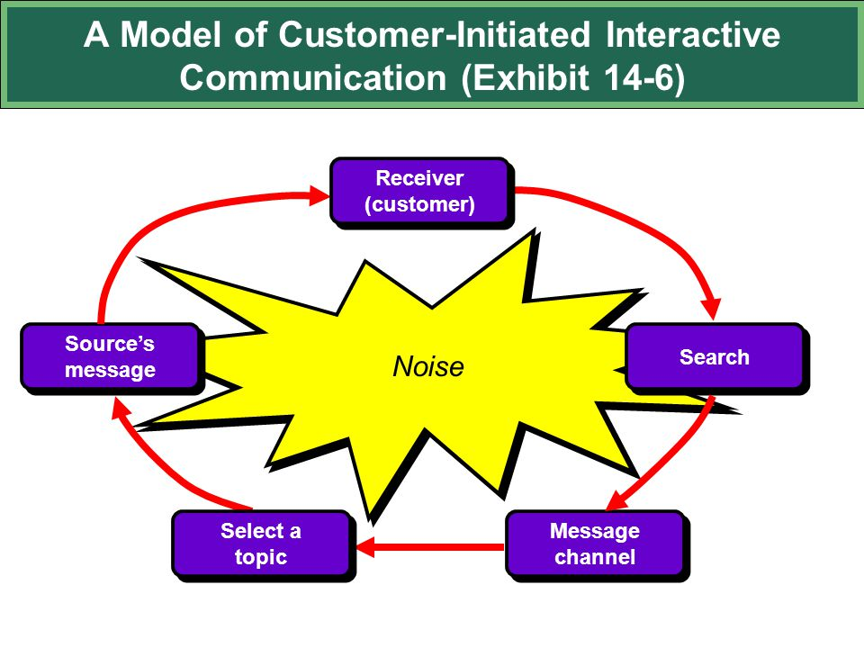 A Model of Customer-Initiated Interactive Communication (Exhibit 14-6) Noise Source's message Message channel Search Select a topic Receiver (customer)