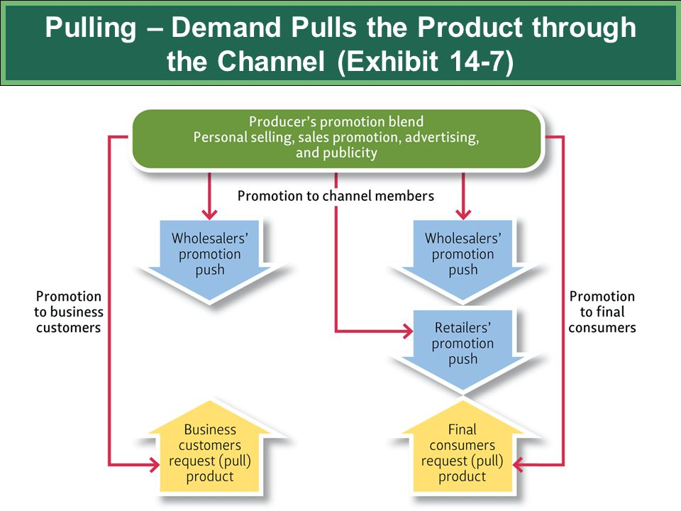 Pulling – Demand Pulls the Product through the Channel (Exhibit 14-7)