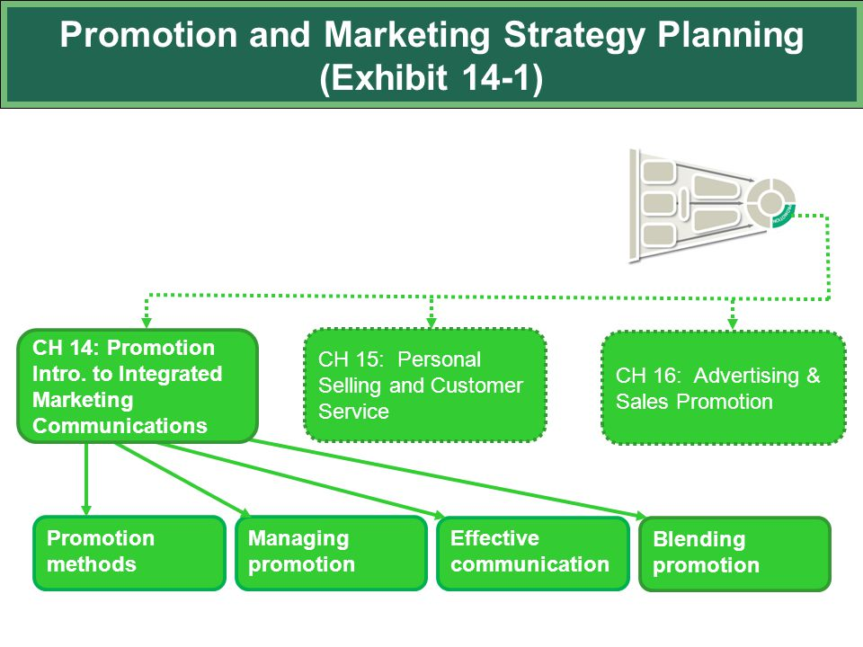 Promotion and Marketing Strategy Planning (Exhibit 14-1) CH 16: Advertising & Sales Promotion Promotion methods Managing promotion Effective communication Blending promotion CH 15: Personal Selling and Customer Service CH 14: Promotion Intro.