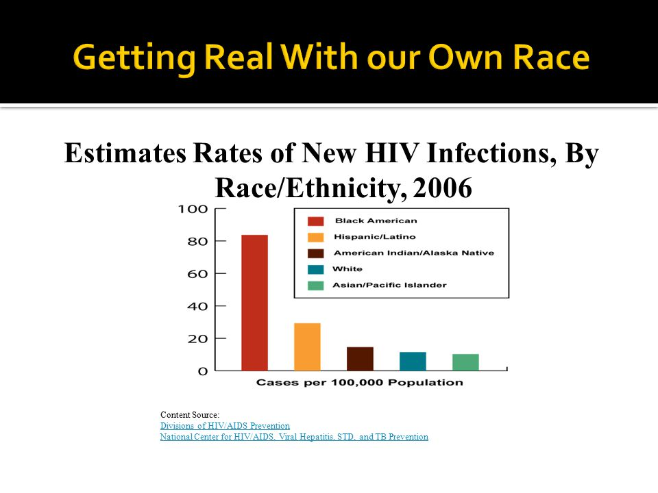 Estimates Rates of New HIV Infections, By Race/Ethnicity, 2006 Content Source: Divisions of HIV/AIDS Prevention National Center for HIV/AIDS, Viral Hepatitis, STD, and TB Prevention Divisions of HIV/AIDS Prevention National Center for HIV/AIDS, Viral Hepatitis, STD, and TB Prevention