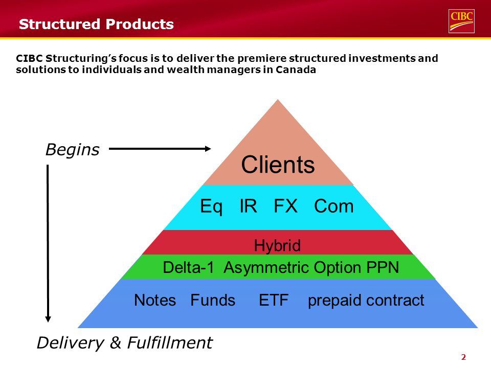 2 Structured Products CIBC Structuring's focus is to deliver the premiere structured investments and solutions to individuals and wealth managers in Canada Clients Eq IR FX Com Hybrid Delta-1 Asymmetric Option PPN Notes Funds ETF prepaid contract Begins Delivery & Fulfillment