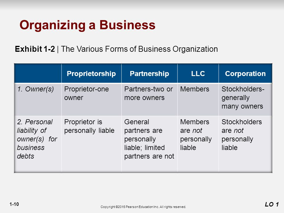 1-10 LO 1 Organizing a Business Exhibit 1-2 | The Various Forms of Business Organization Copyright ©2015 Pearson Education Inc.