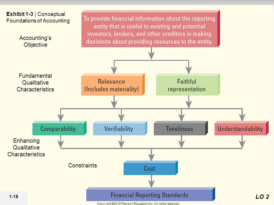 1-18 LO 2 Fundamental Qualitative Characteristics Constraints Enhancing Qualitative Characteristics Accounting's Objective Exhibit 1-3 | Conceptual Foundations of Accounting Copyright ©2015 Pearson Education Inc.