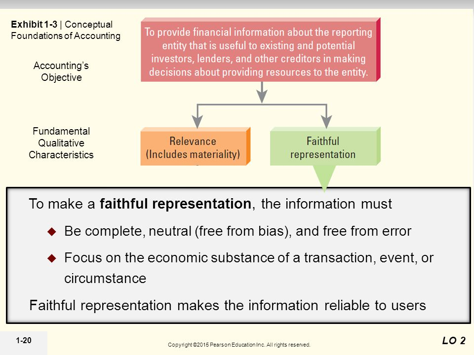 1-20 Fundamental Qualitative Characteristics Constraints Enhancing Qualitative Characteristics Accounting's Objective Exhibit 1-3 | Conceptual Foundations of Accounting LO 2 To make a faithful representation, the information must  Be complete, neutral (free from bias), and free from error  Focus on the economic substance of a transaction, event, or circumstance Faithful representation makes the information reliable to users Copyright ©2015 Pearson Education Inc.