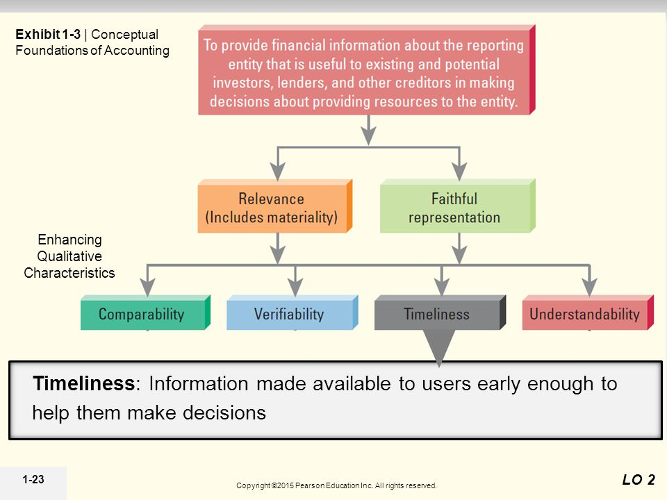 1-23 Constraints Enhancing Qualitative Characteristics Exhibit 1-3 | Conceptual Foundations of Accounting LO 2 Timeliness: Information made available to users early enough to help them make decisions Copyright ©2015 Pearson Education Inc.