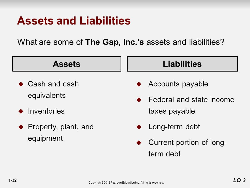1-32 LO 3 AssetsLiabilities  Cash and cash equivalents  Inventories  Property, plant, and equipment  Accounts payable  Federal and state income taxes payable  Long-term debt  Current portion of long- term debt Assets and Liabilities What are some of The Gap, Inc.'s assets and liabilities.
