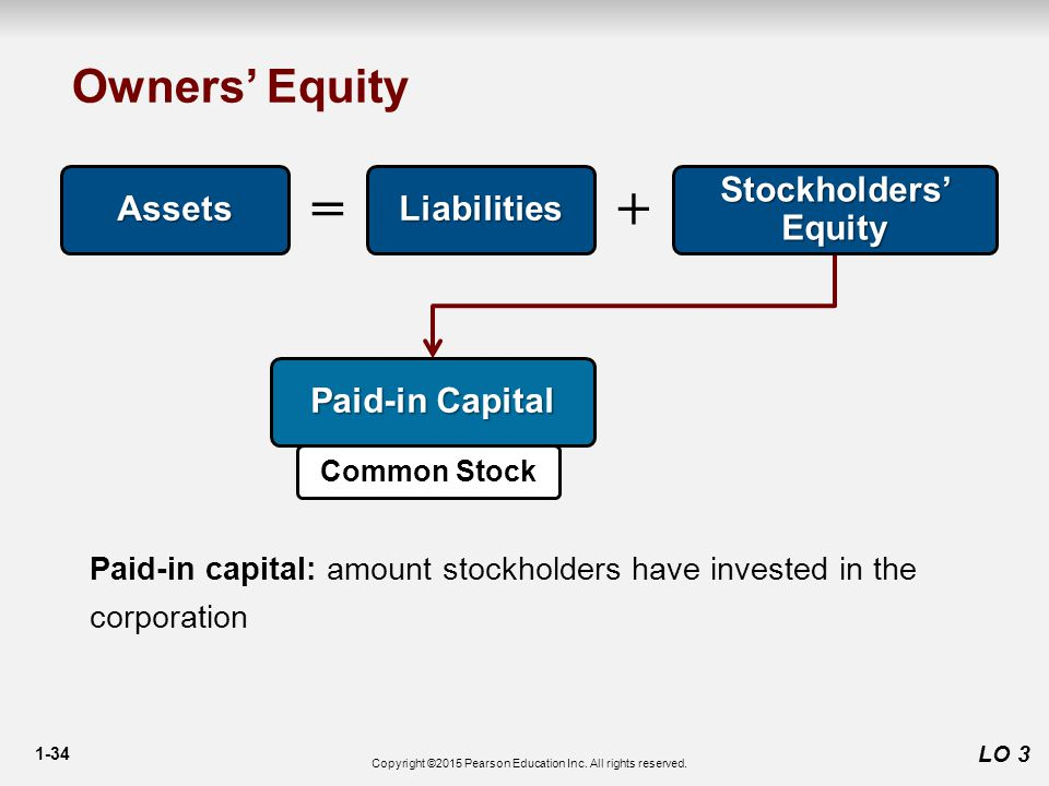 1-34 Owners' Equity LO 3 Assets Liabilities += Paid-in Capital Stockholders' Equity Paid-in capital: amount stockholders have invested in the corporation Common Stock Copyright ©2015 Pearson Education Inc.