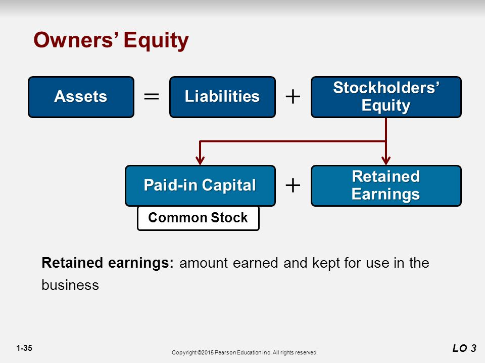 1-35 Owners' Equity LO 3 Assets Liabilities += Paid-in Capital Retained earnings: amount earned and kept for use in the business Common Stock + Retained Earnings Stockholders' Equity Copyright ©2015 Pearson Education Inc.