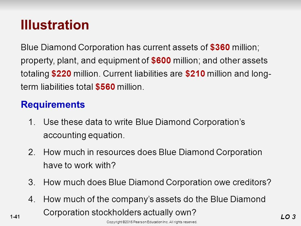 1-41 LO 3 Blue Diamond Corporation has current assets of $360 million; property, plant, and equipment of $600 million; and other assets totaling $220 million.