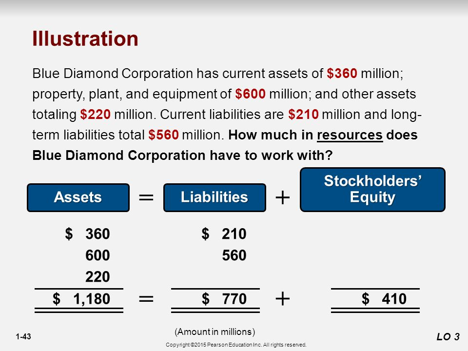 1-43 LO 3 Blue Diamond Corporation has current assets of $360 million; property, plant, and equipment of $600 million; and other assets totaling $220 million.