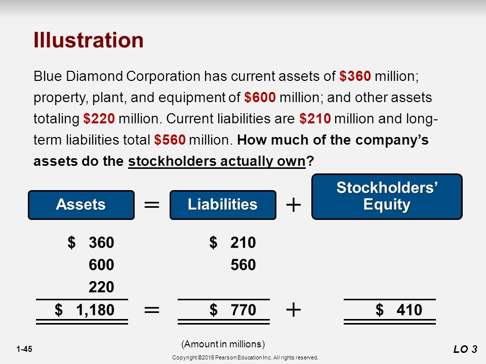 1-45 $ 1,180 LO 3 Illustration Blue Diamond Corporation has current assets of $360 million; property, plant, and equipment of $600 million; and other assets totaling $220 million.