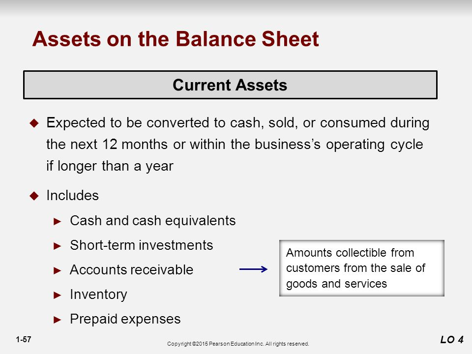 1-57 LO 4 Current Assets  Expected to be converted to cash, sold, or consumed during the next 12 months or within the business's operating cycle if longer than a year  Includes ► Cash and cash equivalents ► Short-term investments ► Accounts receivable ► Inventory ► Prepaid expenses Assets on the Balance Sheet Amounts collectible from customers from the sale of goods and services Copyright ©2015 Pearson Education Inc.
