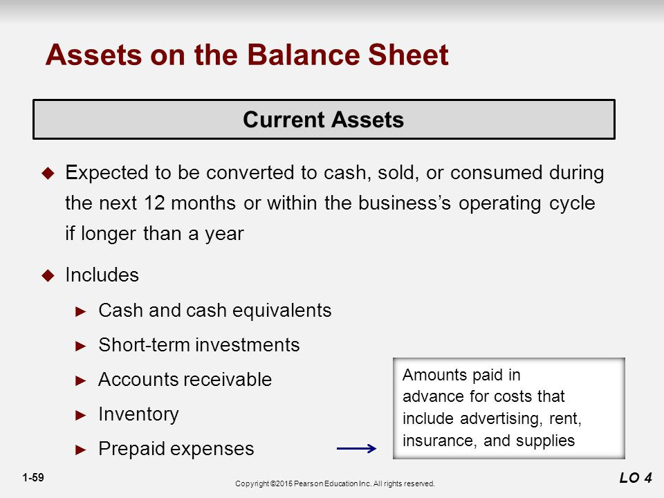 1-59 LO 4 Current Assets  Expected to be converted to cash, sold, or consumed during the next 12 months or within the business's operating cycle if longer than a year  Includes ► Cash and cash equivalents ► Short-term investments ► Accounts receivable ► Inventory ► Prepaid expenses Assets on the Balance Sheet Amounts paid in advance for costs that include advertising, rent, insurance, and supplies Copyright ©2015 Pearson Education Inc.