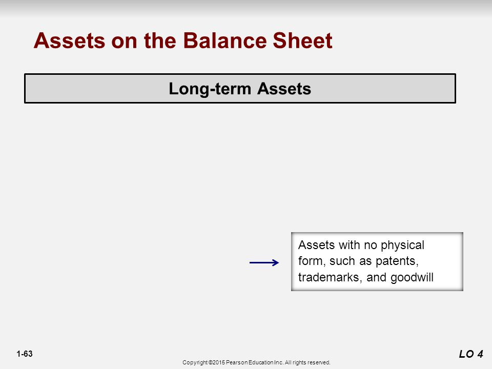 1-63 LO 4 Long-term Assets Assets on the Balance Sheet Assets with no physical form, such as patents, trademarks, and goodwill Copyright ©2015 Pearson Education Inc.