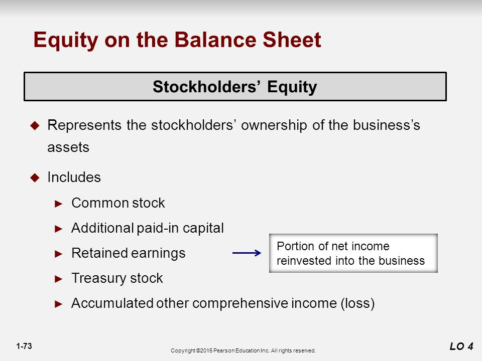 1-73 LO 4 Stockholders' Equity  Represents the stockholders' ownership of the business's assets  Includes ► Common stock ► Additional paid-in capital ► Retained earnings ► Treasury stock ► Accumulated other comprehensive income (loss) Portion of net income reinvested into the business Equity on the Balance Sheet Copyright ©2015 Pearson Education Inc.