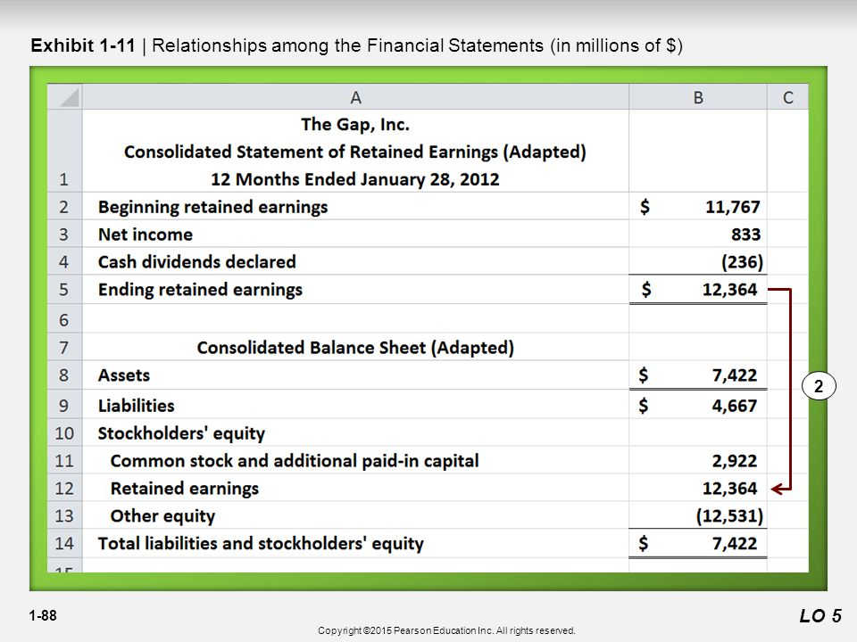 1-88 2 Exhibit 1-11 | Relationships among the Financial Statements (in millions of $) LO 5 Copyright ©2015 Pearson Education Inc.