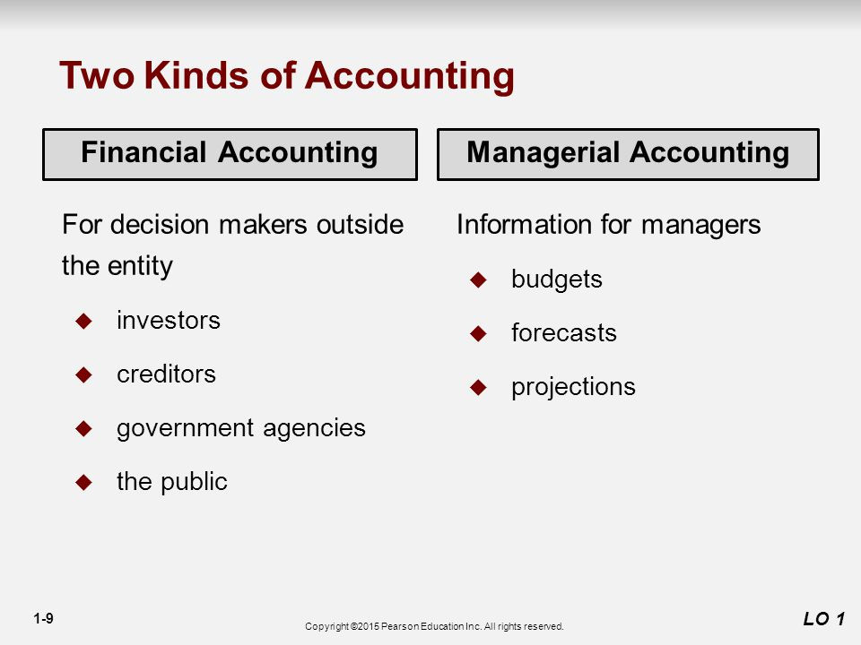 1-9 LO 1 Financial AccountingManagerial Accounting For decision makers outside the entity  investors  creditors  government agencies  the public Information for managers  budgets  forecasts  projections Two Kinds of Accounting Copyright ©2015 Pearson Education Inc.
