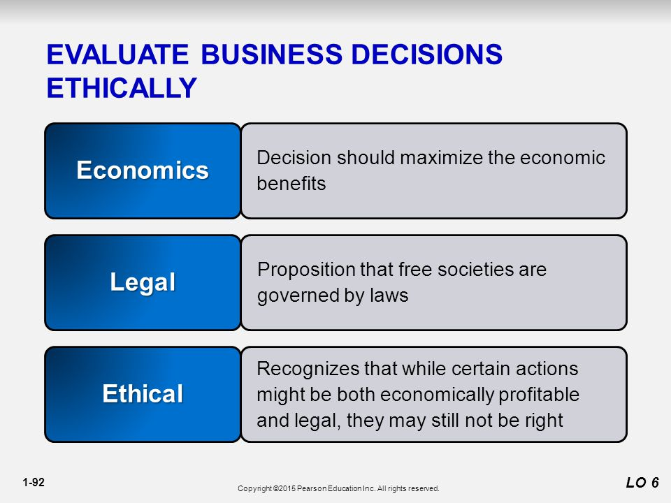 1-92 EVALUATE BUSINESS DECISIONS ETHICALLY LO 6 Economics Legal Ethical Decision should maximize the economic benefits Proposition that free societies are governed by laws Recognizes that while certain actions might be both economically profitable and legal, they may still not be right Copyright ©2015 Pearson Education Inc.