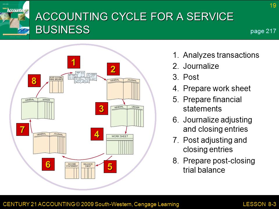 CENTURY 21 ACCOUNTING © 2009 South-Western, Cengage Learning 19 LESSON 8-3 ACCOUNTING CYCLE FOR A SERVICE BUSINESS page Prepare post-closing trial balance 7.Post adjusting and closing entries 6.Journalize adjusting and closing entries 5.Prepare financial statements 4.Prepare work sheet 3.Post 2.Journalize 1.Analyzes transactions