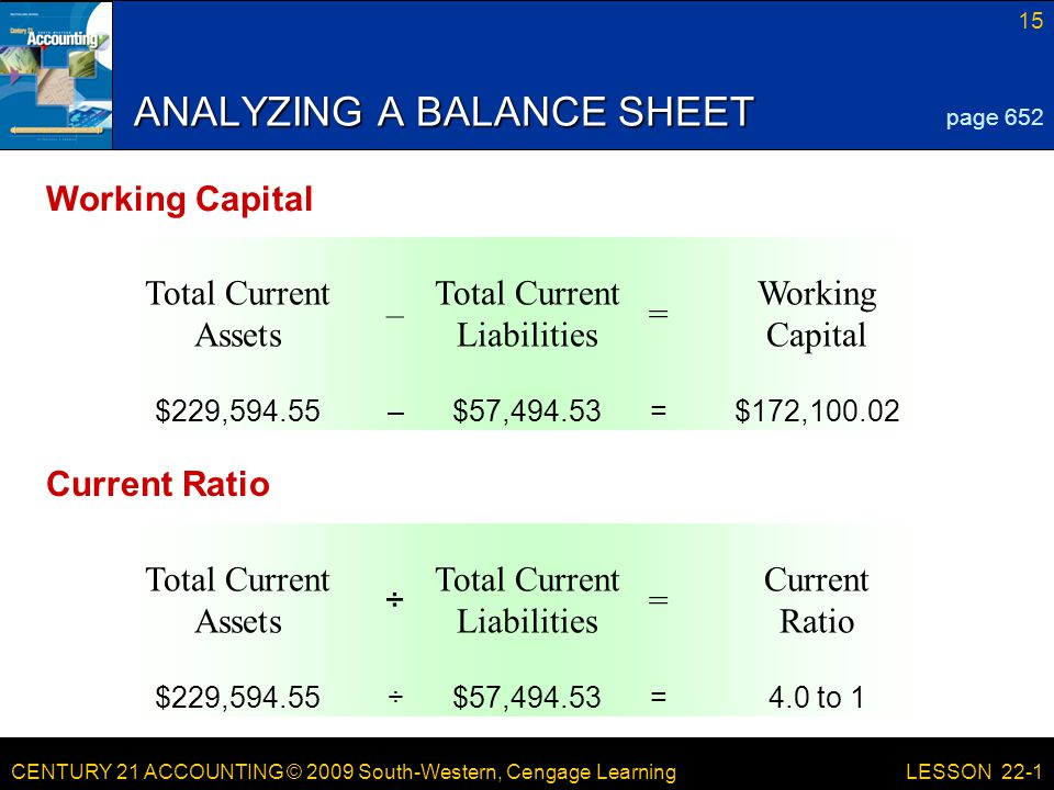 CENTURY 21 ACCOUNTING © 2009 South-Western, Cengage Learning 15 LESSON 22-1 ANALYZING A BALANCE SHEET page 652 Working Capital = Total Current Liabilities – Total Current Assets $172,100.02=$57,494.53–$229, Current Ratio = Total Current Liabilities ÷ Total Current Assets 4.0 to 1=$57,494.53÷$229, Working Capital Current Ratio