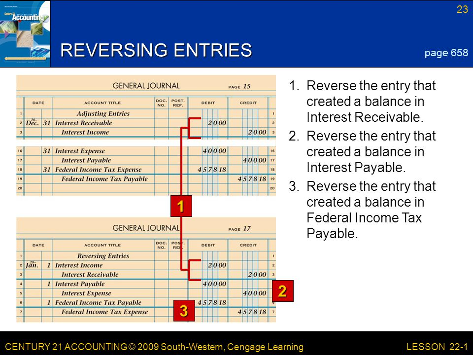 CENTURY 21 ACCOUNTING © 2009 South-Western, Cengage Learning 23 LESSON 22-1 REVERSING ENTRIES 2 3 page Reverse the entry that created a balance in Federal Income Tax Payable.