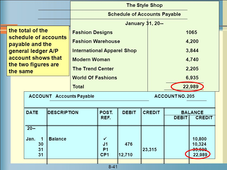 8-41 The Style Shop Schedule of Accounts Payable January 31, 20-- Fashion Designs 1065 Fashion Warehouse 4,200 International Apparel Shop 3,844 Modern Woman 4,740 The Trend Center 2,205 World Of Fashions6,935 Total 22,989 ACCOUNT Accounts Payable ACCOUNT NO.