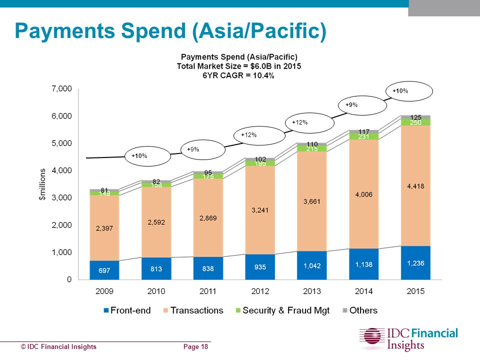 © IDC Financial Insights Page 18 Payments Spend (Asia/Pacific) +12% +9% +10% +9%+9%