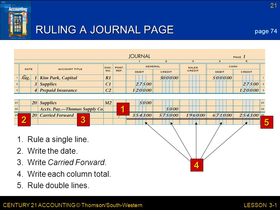 CENTURY 21 ACCOUNTING © Thomson/South-Western 21 LESSON 3-1 RULING A JOURNAL PAGE 5.Rule double lines.