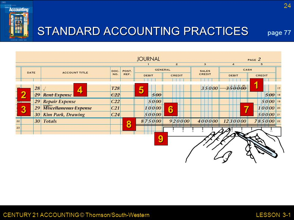 CENTURY 21 ACCOUNTING © Thomson/South-Western 24 LESSON 3-1 STANDARD ACCOUNTING PRACTICES page