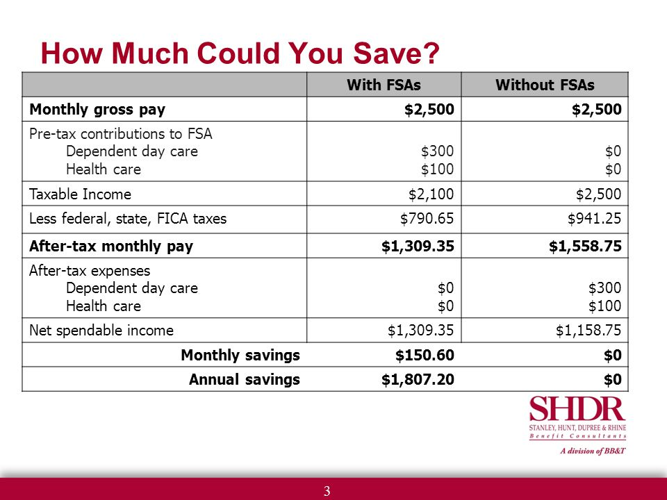 3 How Much Could You Save.