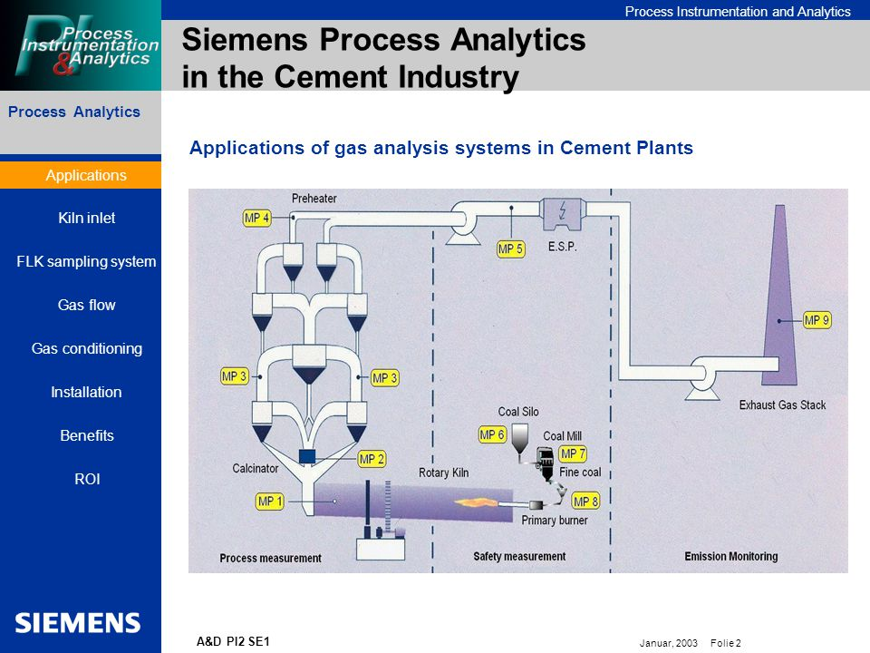Bereichskennung oder Produktname Process Instrumentation and Analytics Januar, 2003 Folie 2 A&D PI2 SE1 Siemens Process Analytics in the Cement Industry Process Analytics Applications of gas analysis systems in Cement Plants Applications Kiln inlet FLK sampling system Gas flow Gas conditioning Installation Benefits ROI