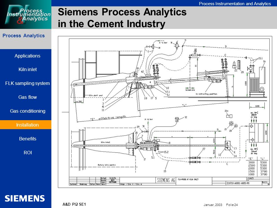 Bereichskennung oder Produktname Process Instrumentation and Analytics Januar, 2003 Folie 24 A&D PI2 SE1 Process Analytics Siemens Process Analytics in the Cement Industry Applications Kiln inlet FLK sampling system Gas flow Gas conditioning Installation Benefits ROI