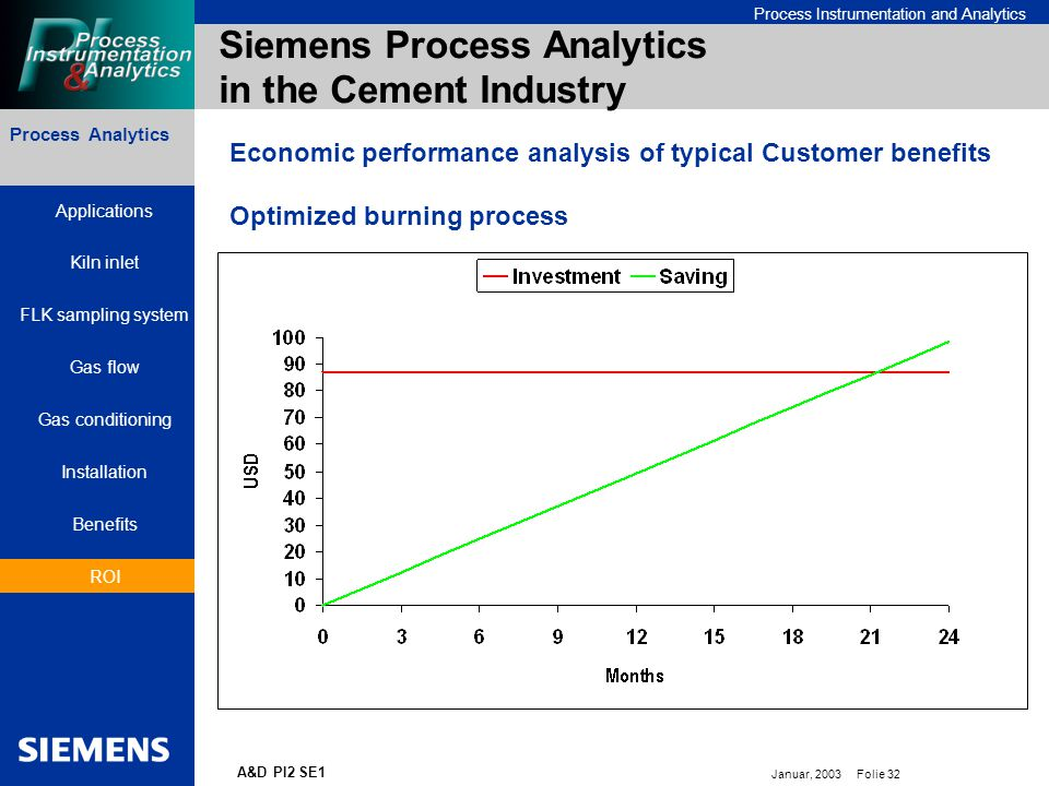 Bereichskennung oder Produktname Process Instrumentation and Analytics Januar, 2003 Folie 32 A&D PI2 SE1 Process Analytics Siemens Process Analytics in the Cement Industry Economic performance analysis of typical Customer benefits Optimized burning process Applications Kiln inlet FLK sampling system Gas flow Gas conditioning Installation Benefits ROI