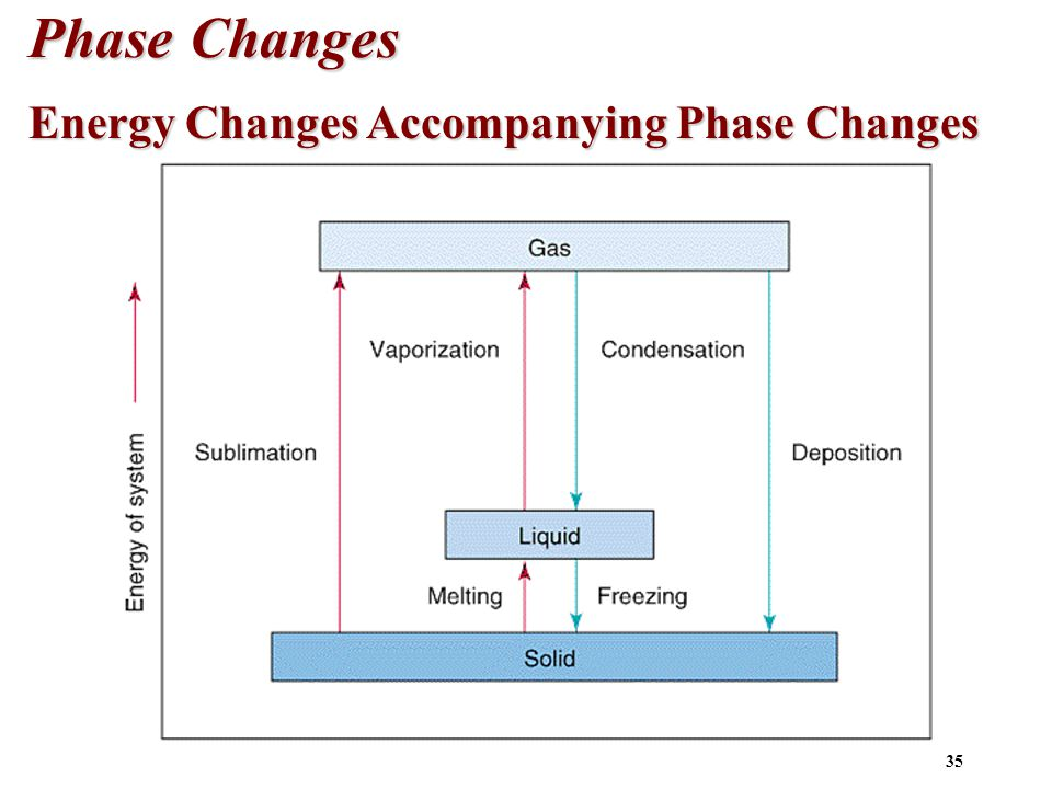 35 Phase Changes Energy Changes Accompanying Phase Changes