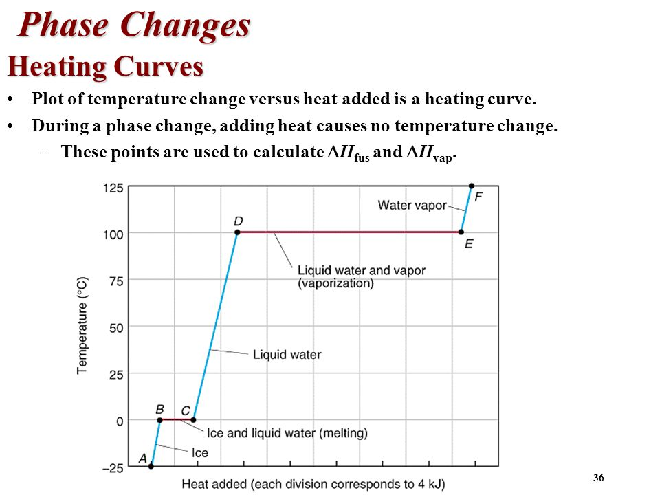 36 Phase Changes Heating Curves Plot of temperature change versus heat added is a heating curve.