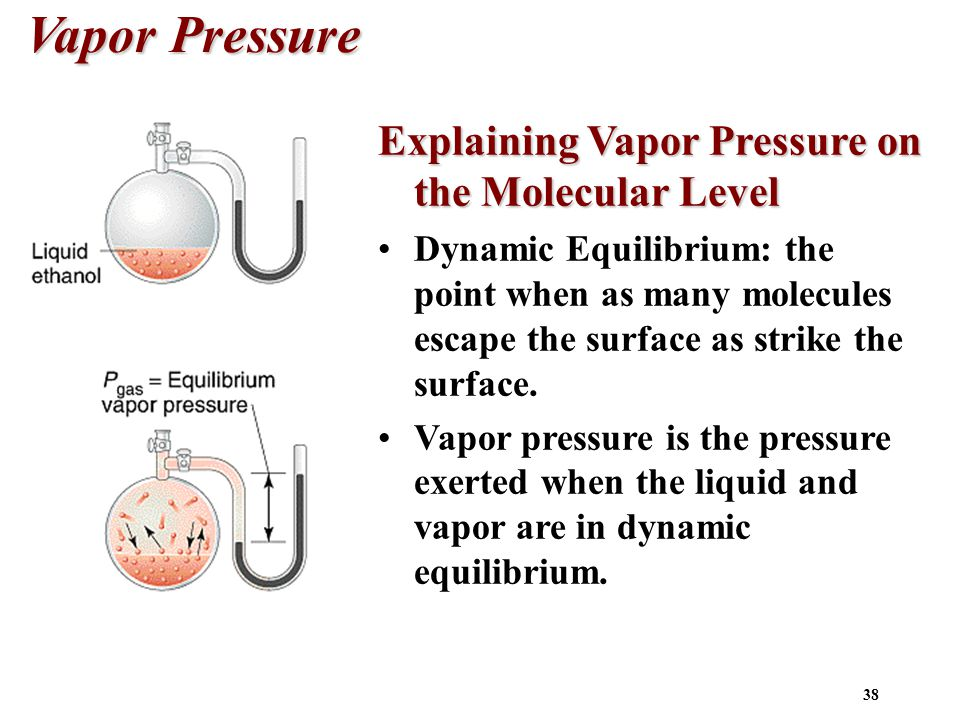 38 Vapor Pressure Explaining Vapor Pressure on the Molecular Level Dynamic Equilibrium: the point when as many molecules escape the surface as strike the surface.