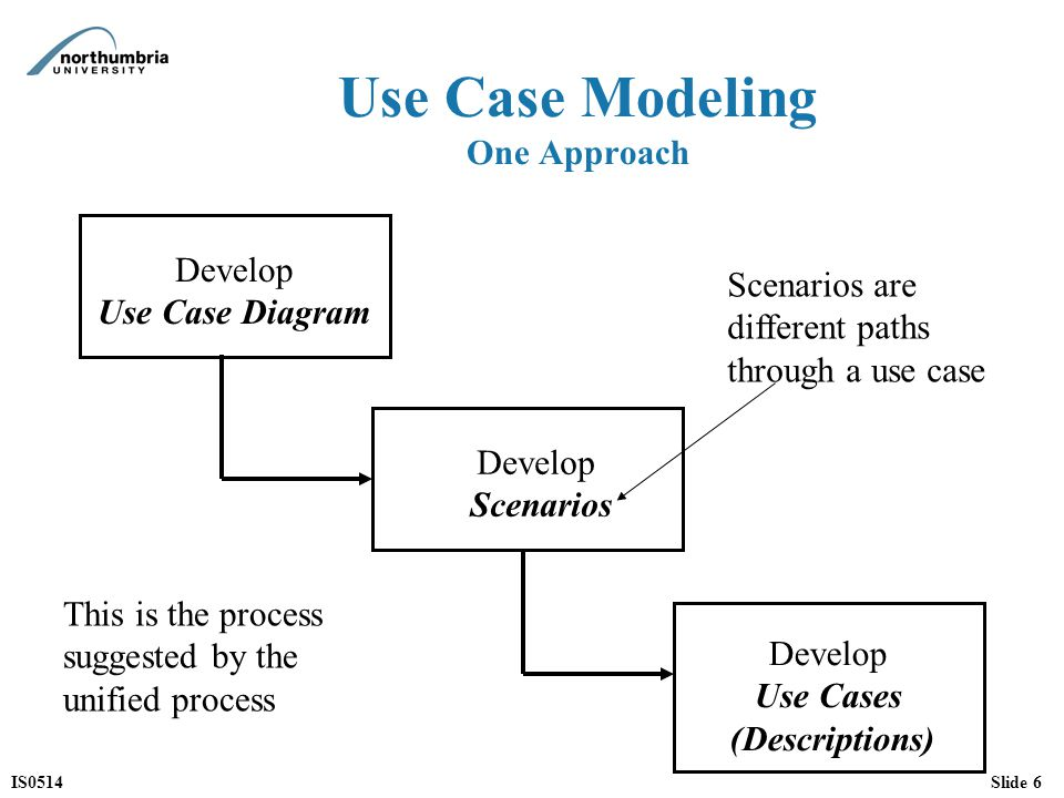 IS0514Slide 6 Use Case Modeling One Approach Develop Scenarios Develop Use Case Diagram Develop Use Cases (Descriptions) Scenarios are different paths through a use case This is the process suggested by the unified process